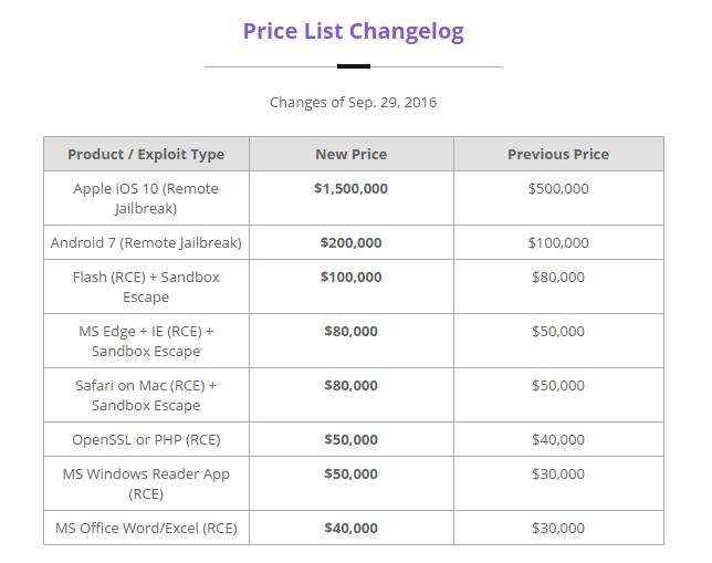 lista-de-precios-zerodium