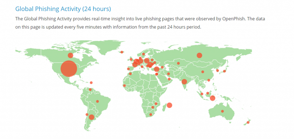 global-phishing-activity