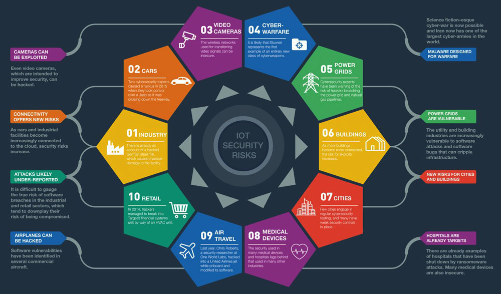 iot-security-2016-top-10-threats-laurenti-wtvox-com_