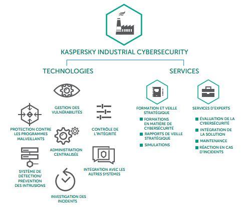 Kaspersky Ind. Cyber