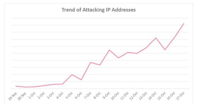 IoT-Botnet-Trend-of-Attacking-IP-Addresses