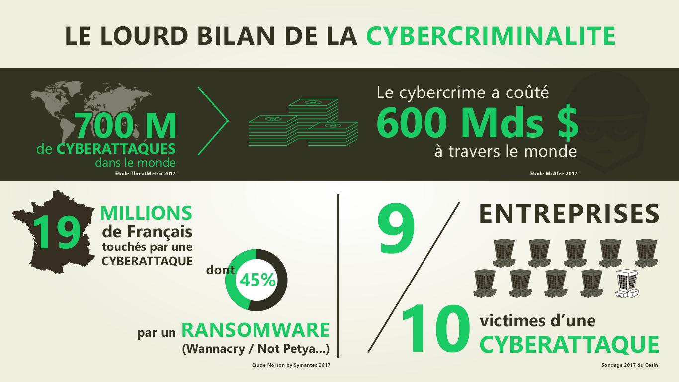 bilan cybersécurité