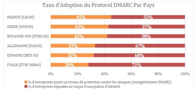DMARC Europe