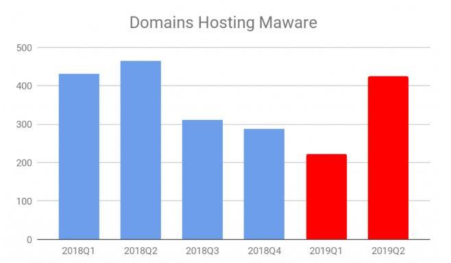 domaing hosting malware