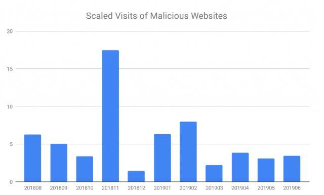 malicius websites